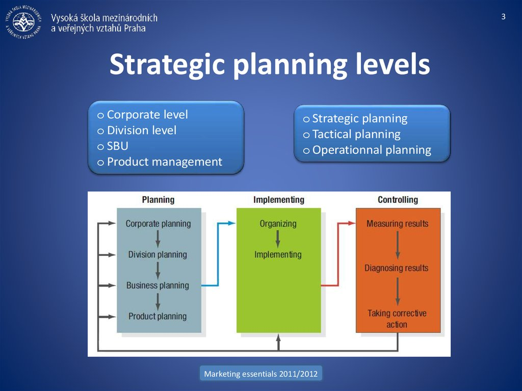 Strategic planning levels