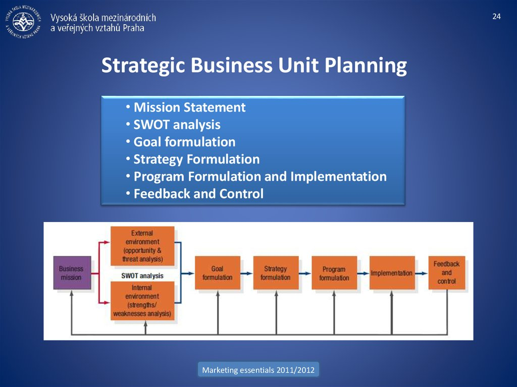 Strategic Business Unit Planning