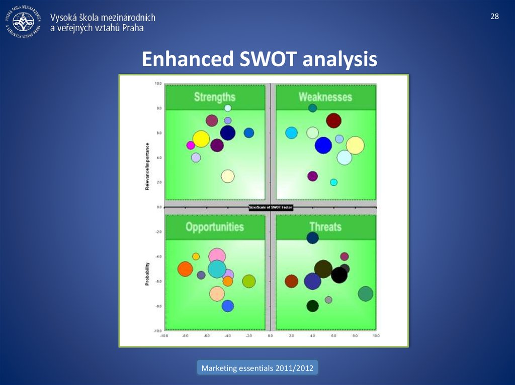 Enhanced SWOT analysis