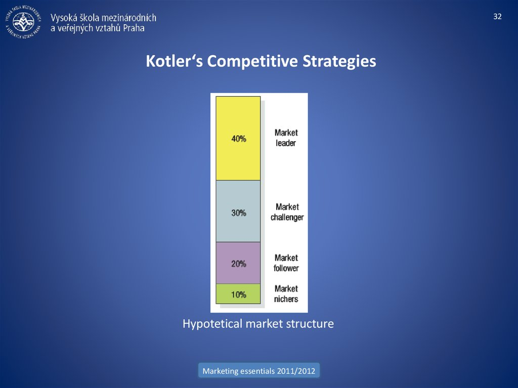 Kotler's Competitive Strategies