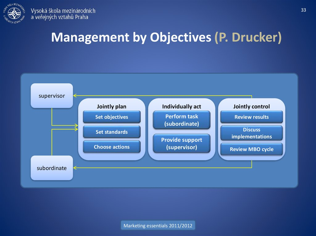 Management by Objectives (P. Drucker)