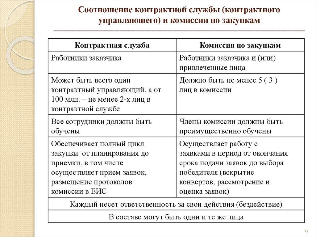 Может ли главный бухгалтер быть контрактным управляющим примеры ип в россии