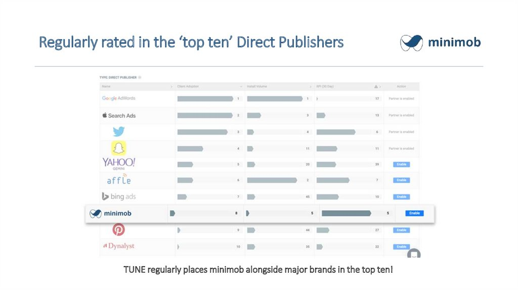 Regularly rated in the 'top ten' Direct Publishers
