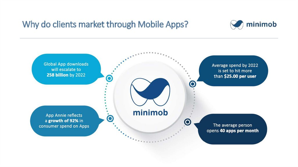 Why do clients market through Mobile Apps?