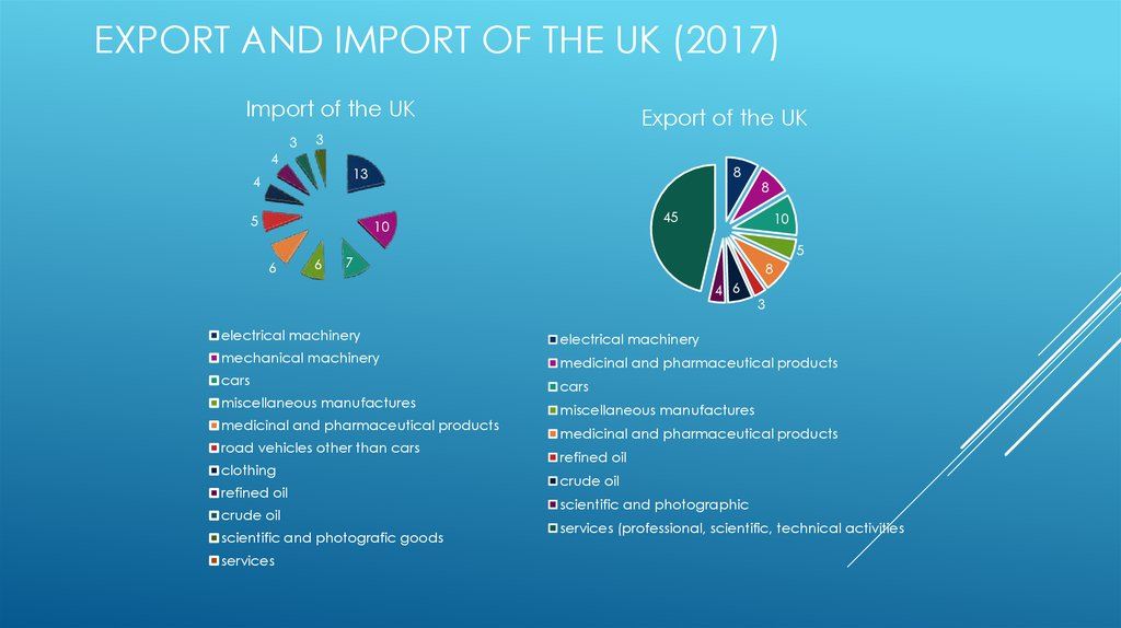 Export and Import of the UK (2017)