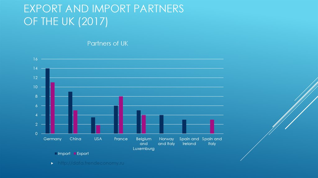 Export and Import partners of the UK (2017)