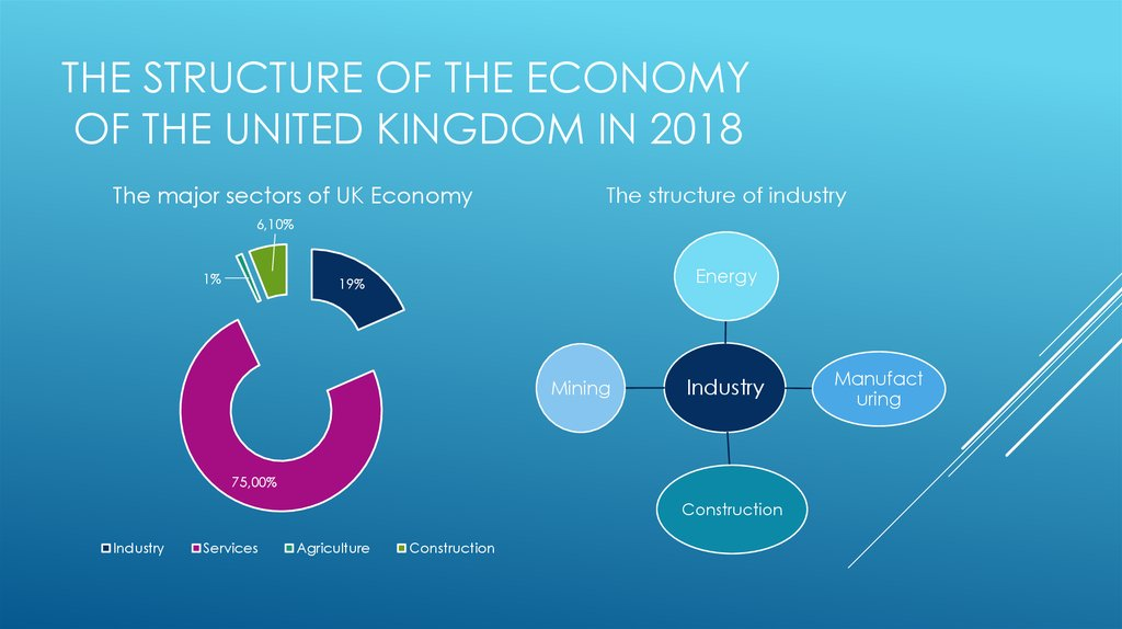 The structure of the Economy of the United Kingdom in 2018