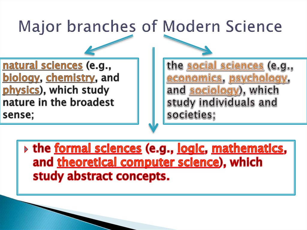 Major branches of Modern Science