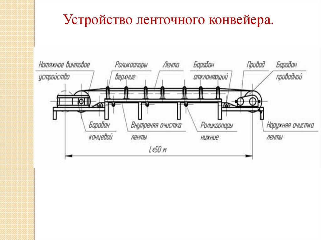 Конвейер периодического действия транспортер т5 германия
