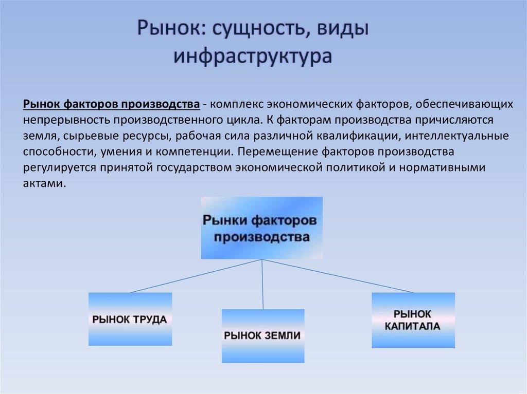 создание картинки рынки факторов производства тех пор