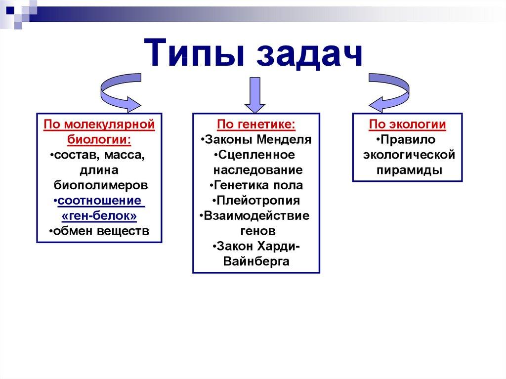 Решение задач по генетике по общей биологии решить задачу 5 класс виленкин 399