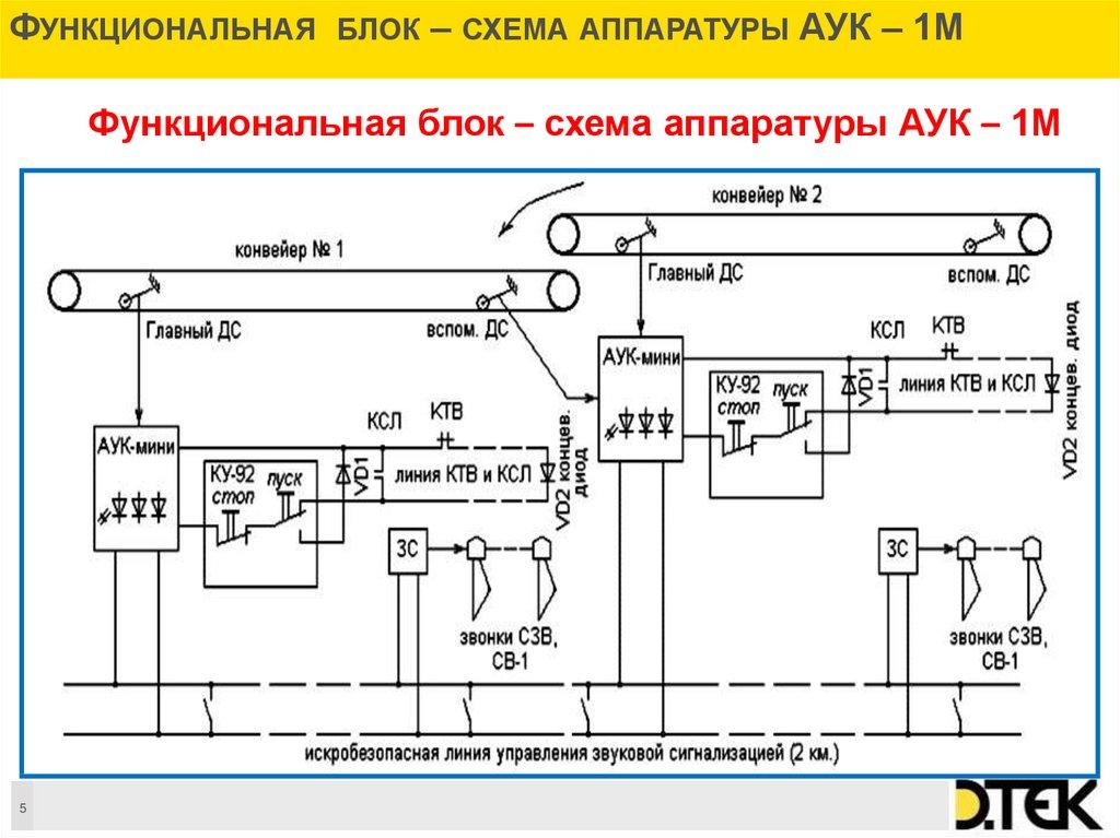 Электрическая принципиальная схема управления ленточным погрузочным транспортером рольганги габаритные размеры