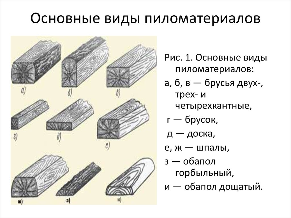 Основные виды пиломатериалов картинки