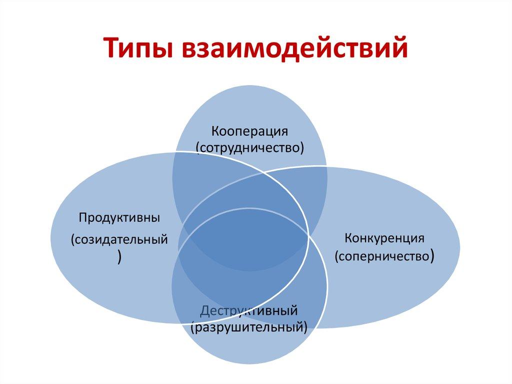 Виды взаимодействий картинки