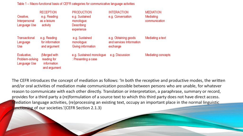 Table 1 – Macro-functional basis of CEFR categories for communicative language activities RECEPTION PRODUCTION INTERACTION
