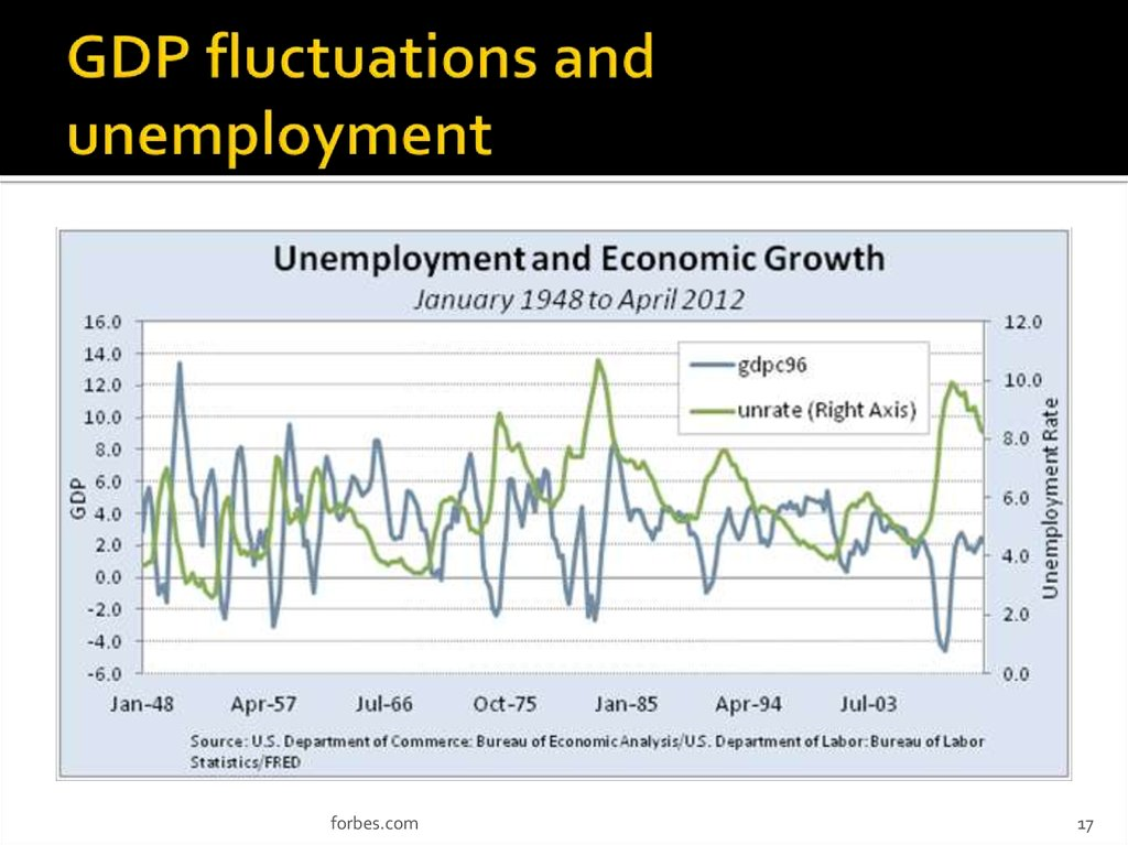 GDP fluctuations and unemployment