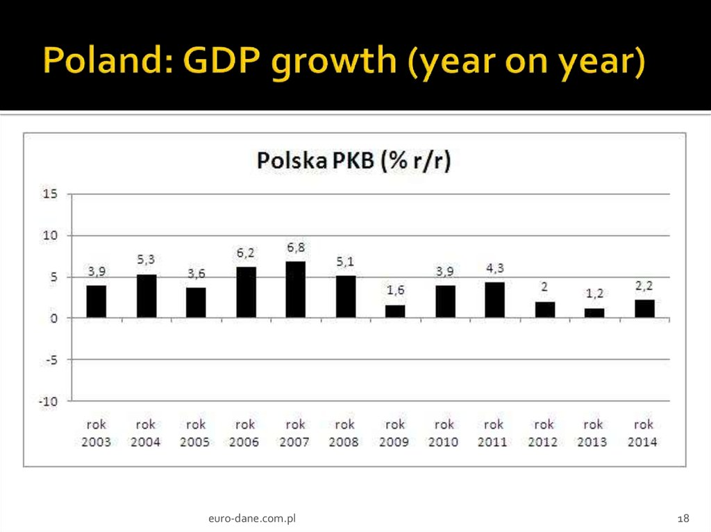 Poland: GDP growth (year on year)
