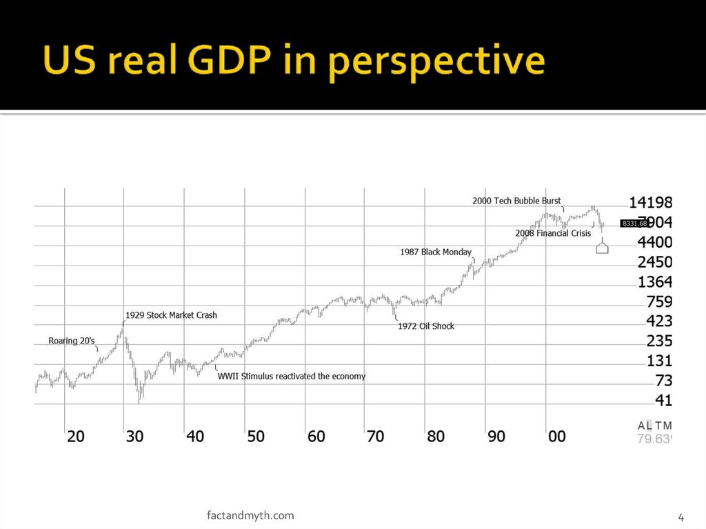 US real GDP in perspective