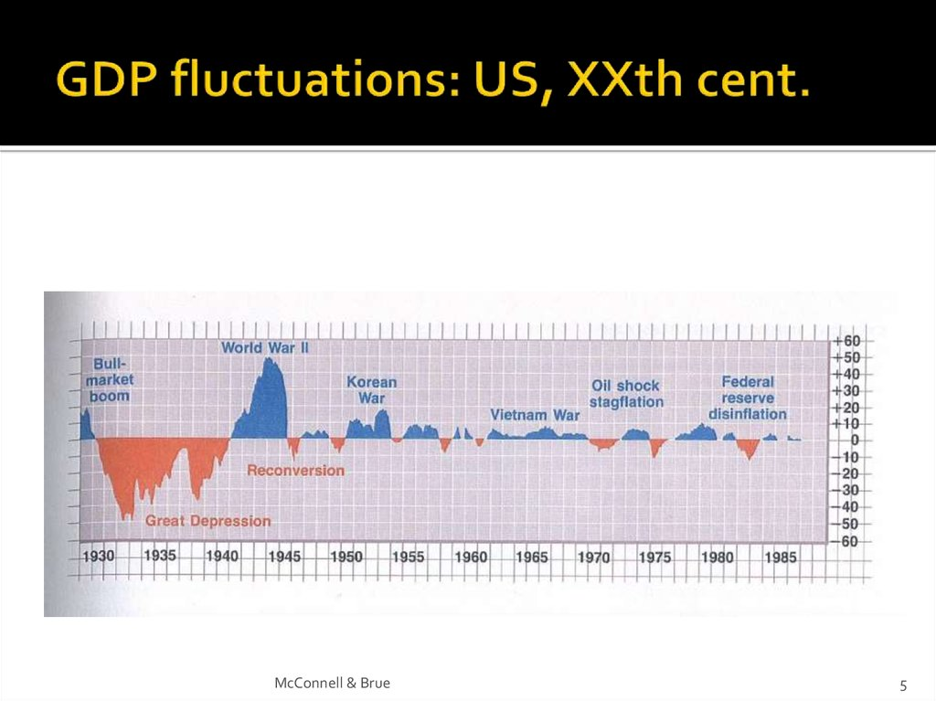 GDP fluctuations: US, XXth cent.