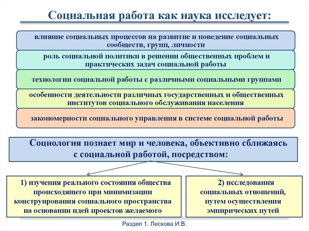 основные современные концепции и модели социальной работы их основания
