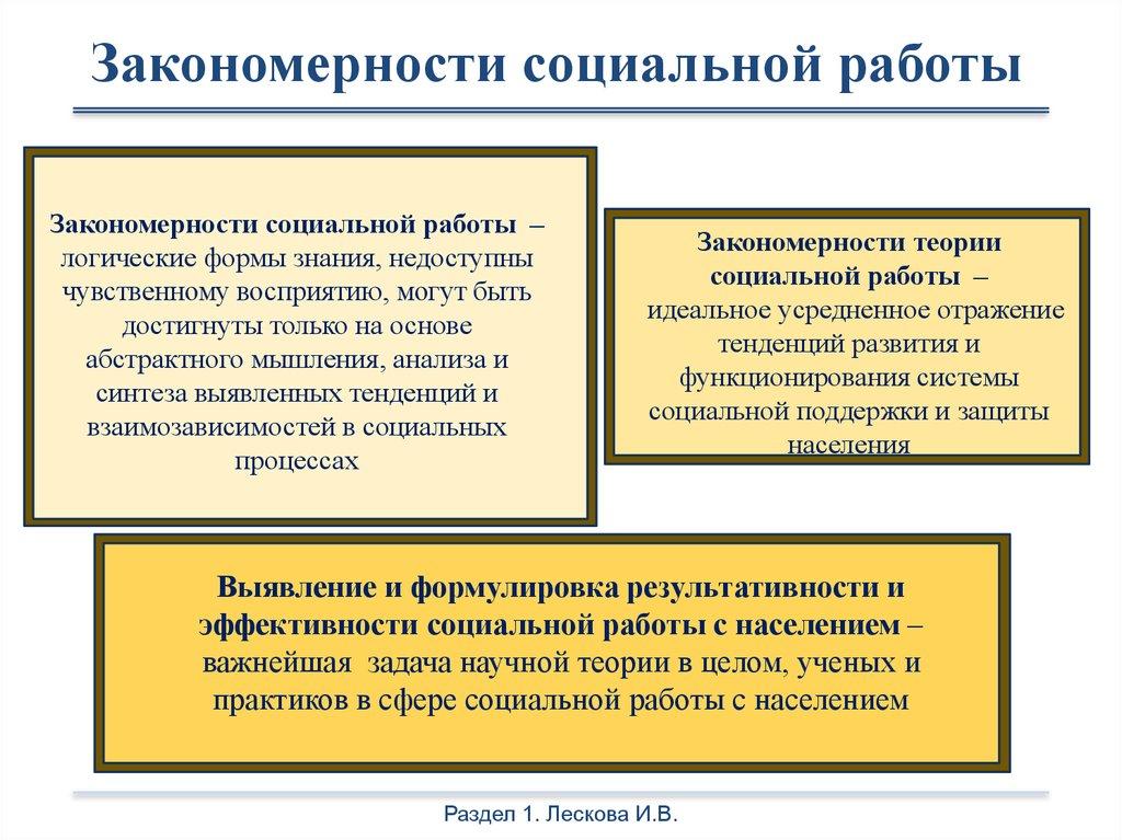 Теория социальной работы девушка модель жизни работа в вебчате хвалынск
