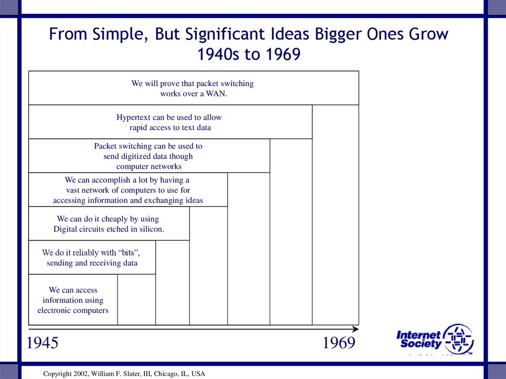 From Simple, But Significant Ideas Bigger Ones Grow 1940s to 1969