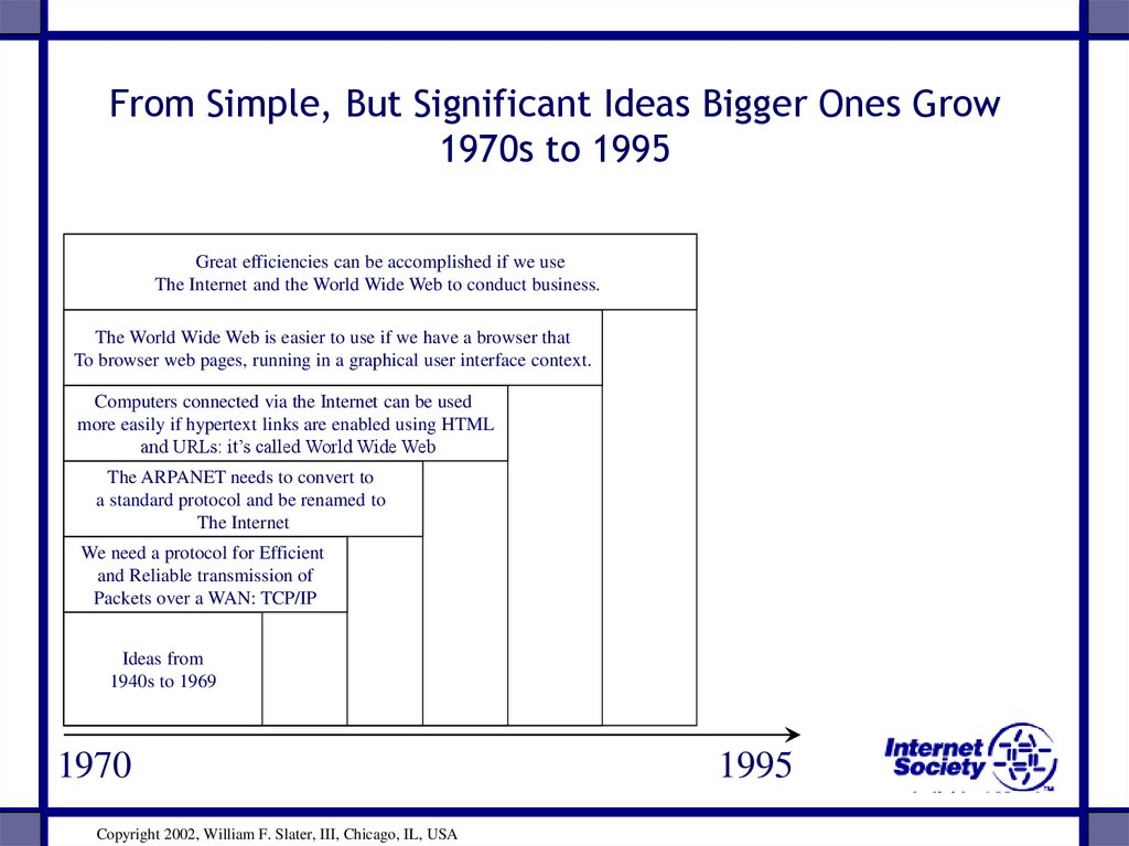 From Simple, But Significant Ideas Bigger Ones Grow 1970s to 1995