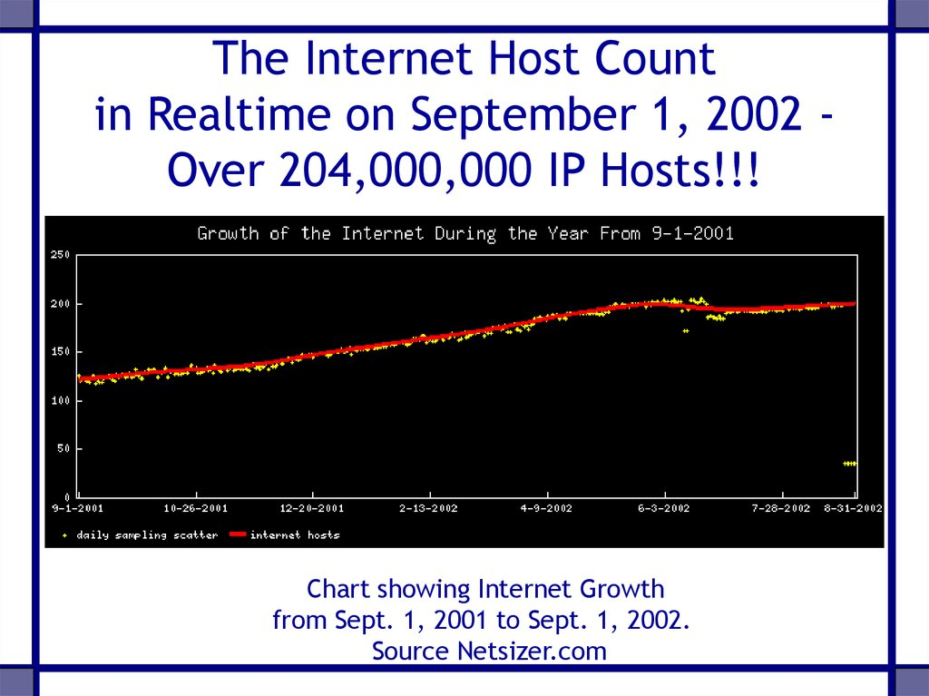 The Internet Host Count in Realtime on September 1, 2002 - Over 204,000,000 IP Hosts!!!