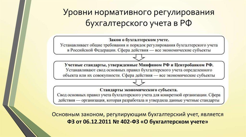 Уровни бухгалтерского обслуживания юридическое и бухгалтерское сопровождение иностранная компания