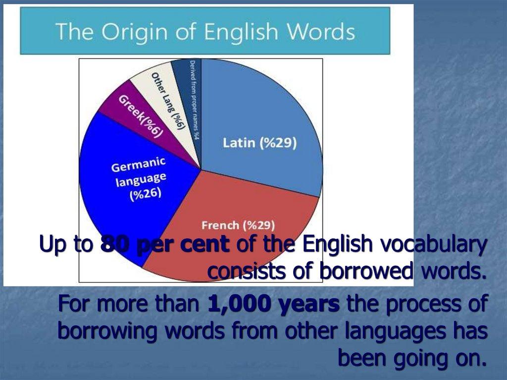 Etymology Of English Words Prezentaciya Onlajn