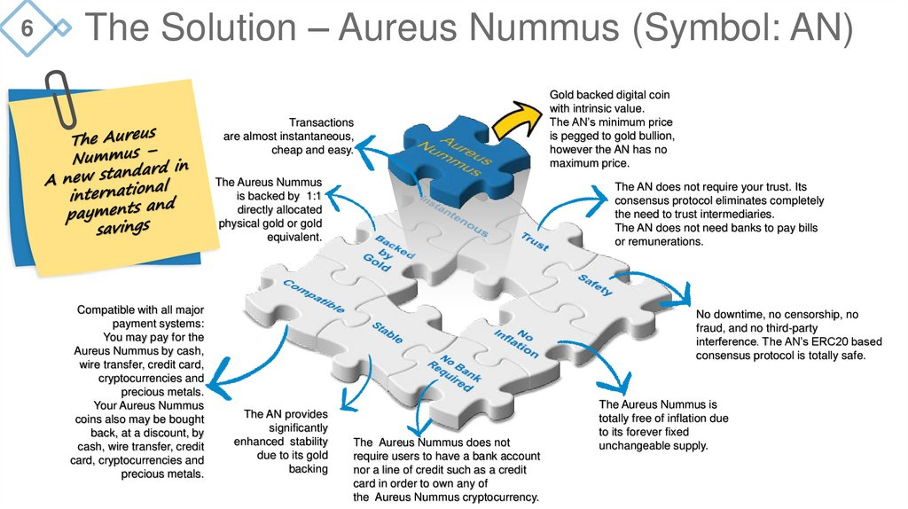 The Solution – Aureus Nummus (Symbol: AN)