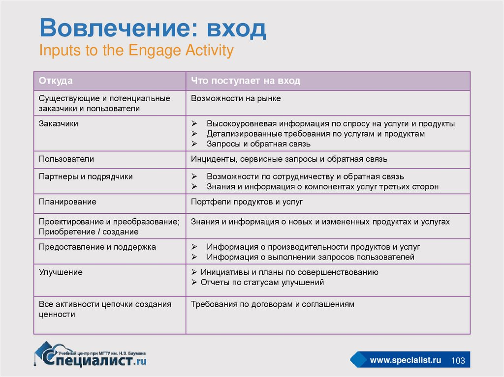 Вовлечение: вход Inputs to the Engage Activity