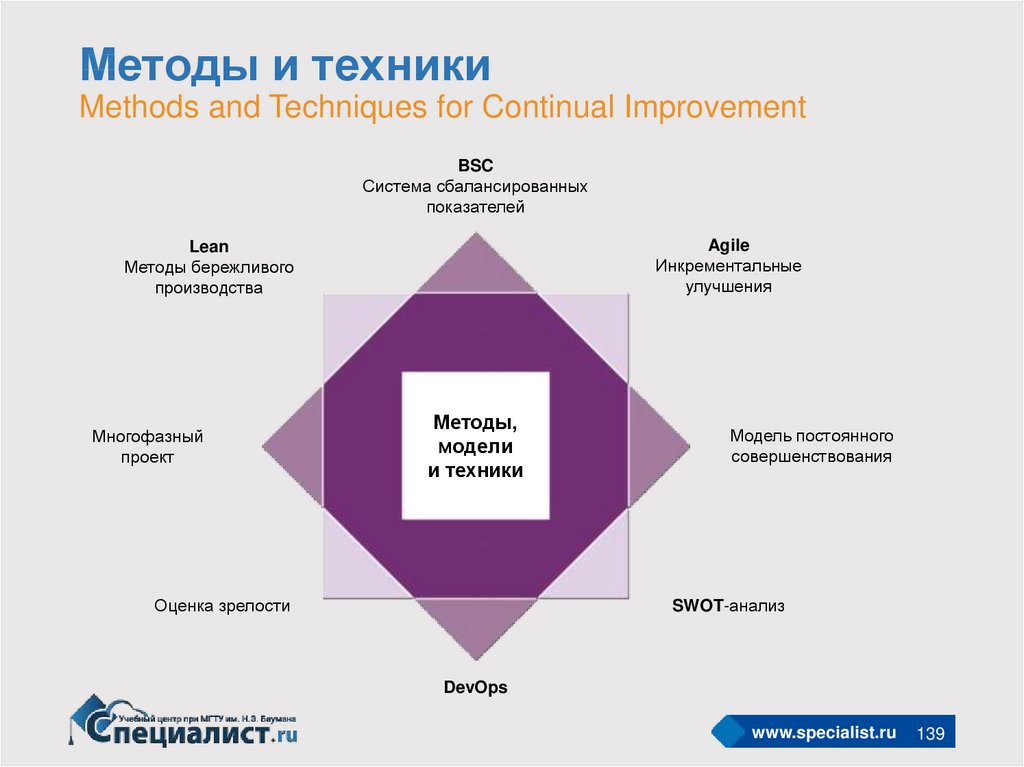 Методы и техники Methods and Techniques for Continual Improvement