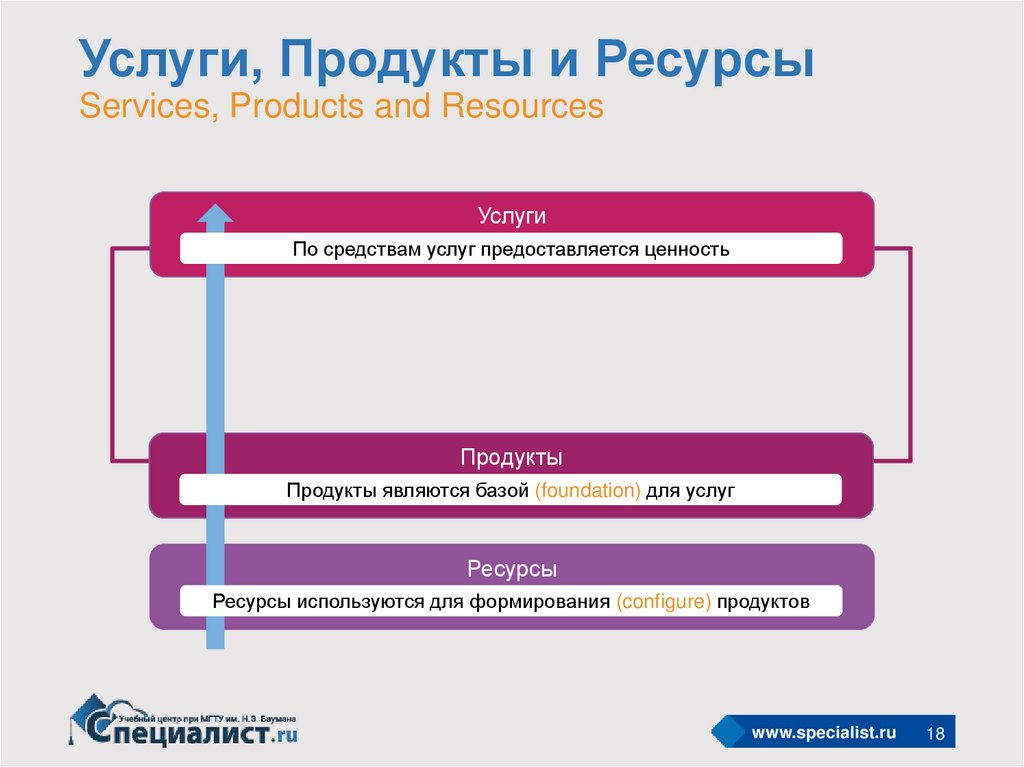 Услуги, Продукты и Ресурсы Services, Products and Resources
