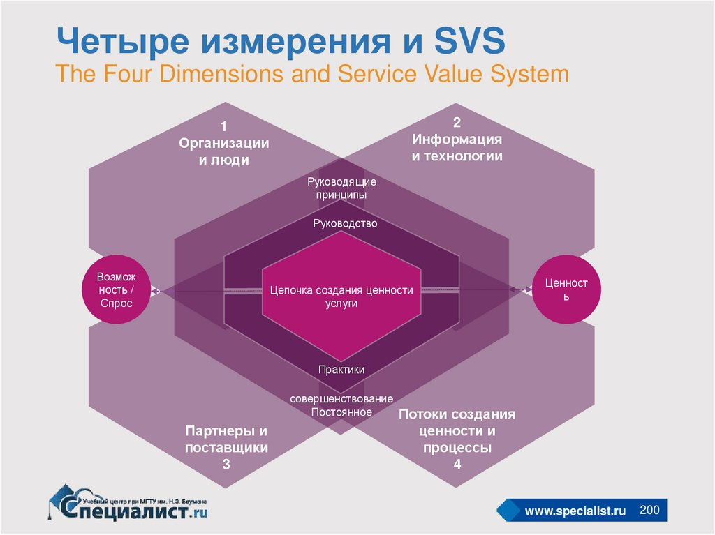 Четыре измерения и SVS The Four Dimensions and Service Value System