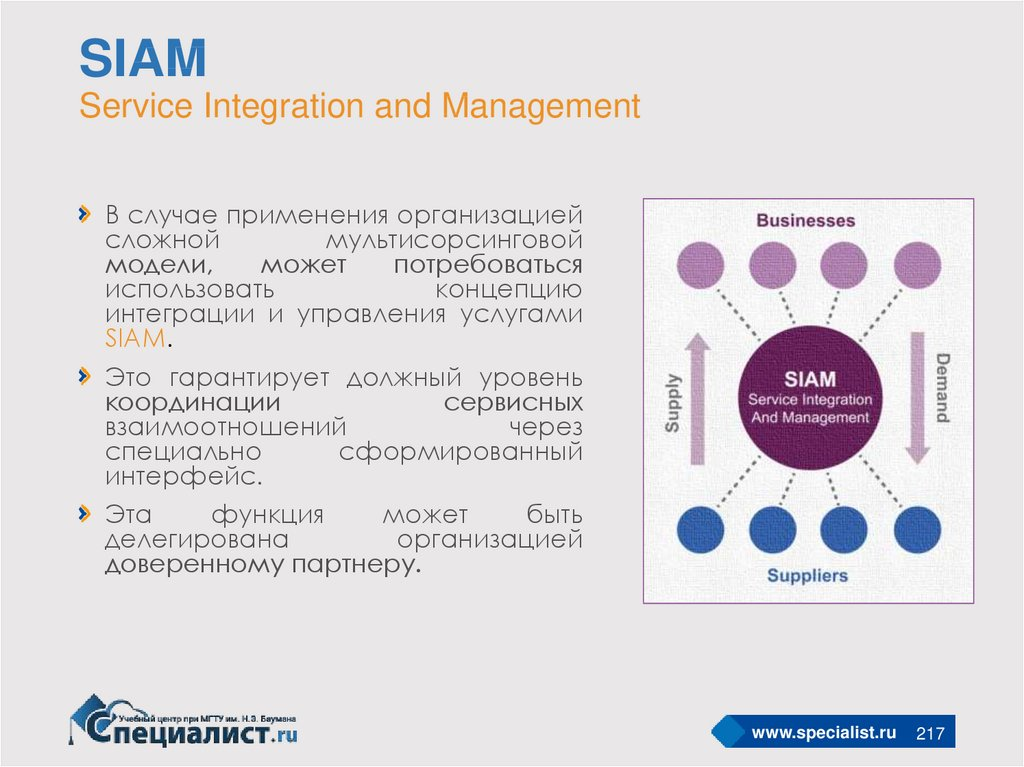 SIAM Service Integration and Management