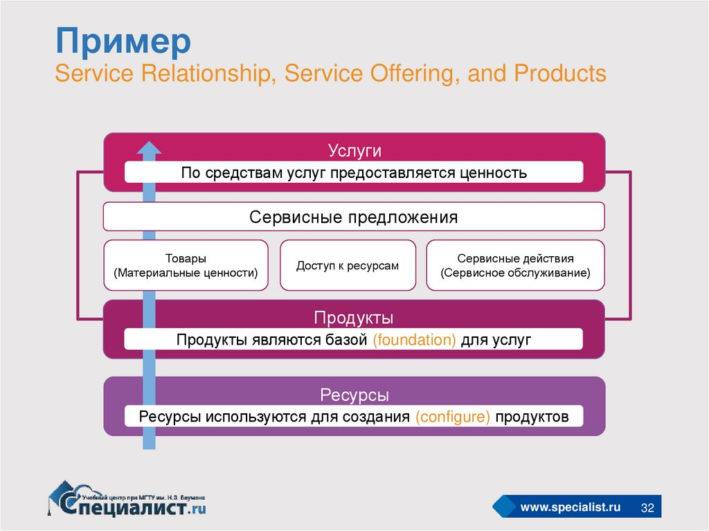 Пример Service Relationship, Service Offering, and Products