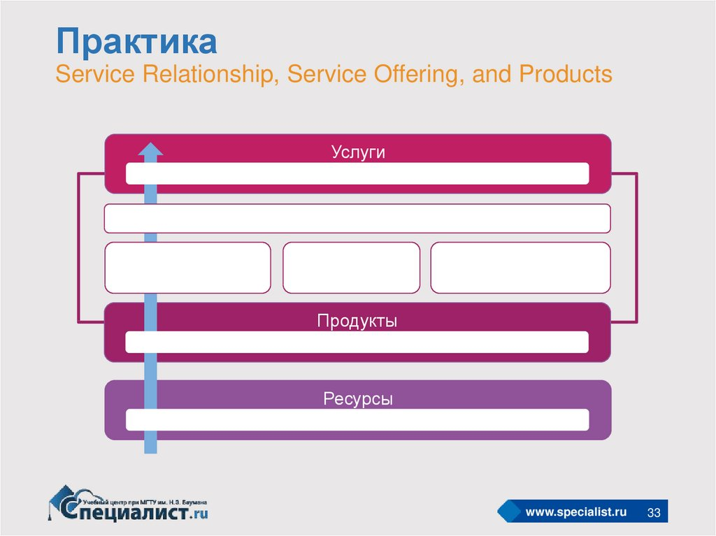 Практика Service Relationship, Service Offering, and Products