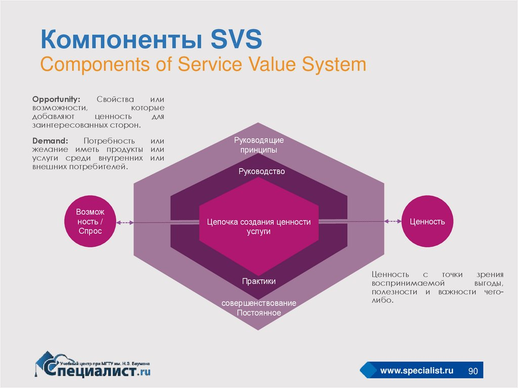 Компоненты SVS Components of Service Value System