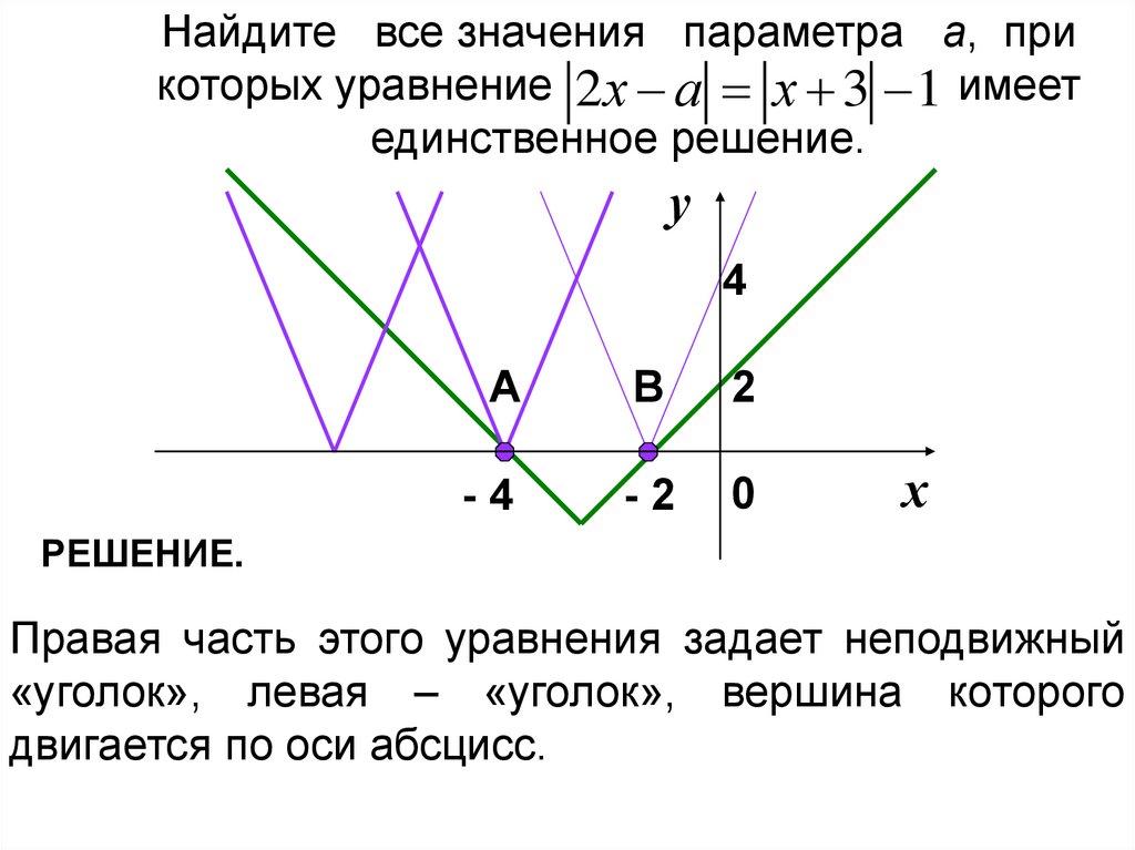Решение задач с параметром графически как решить психологическую задачу