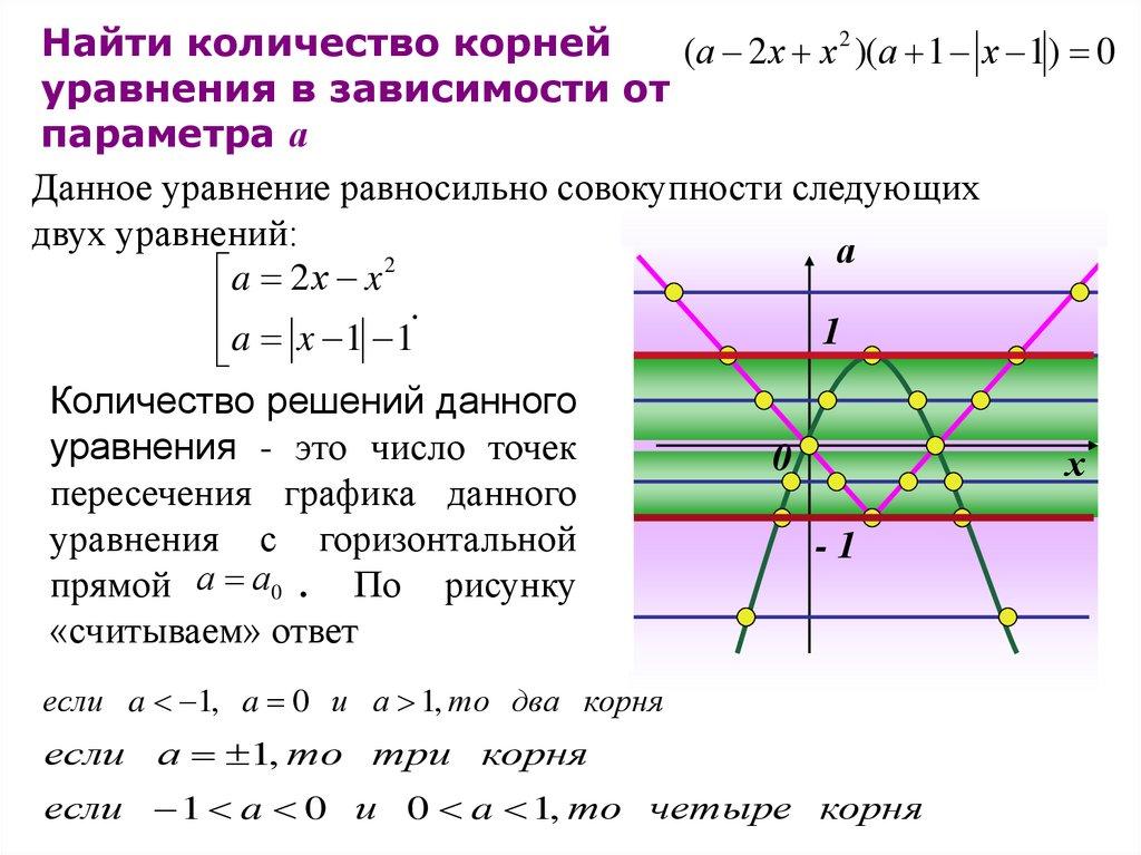 Решение задач с параметрами графический способ инвентаризация задачи и решения