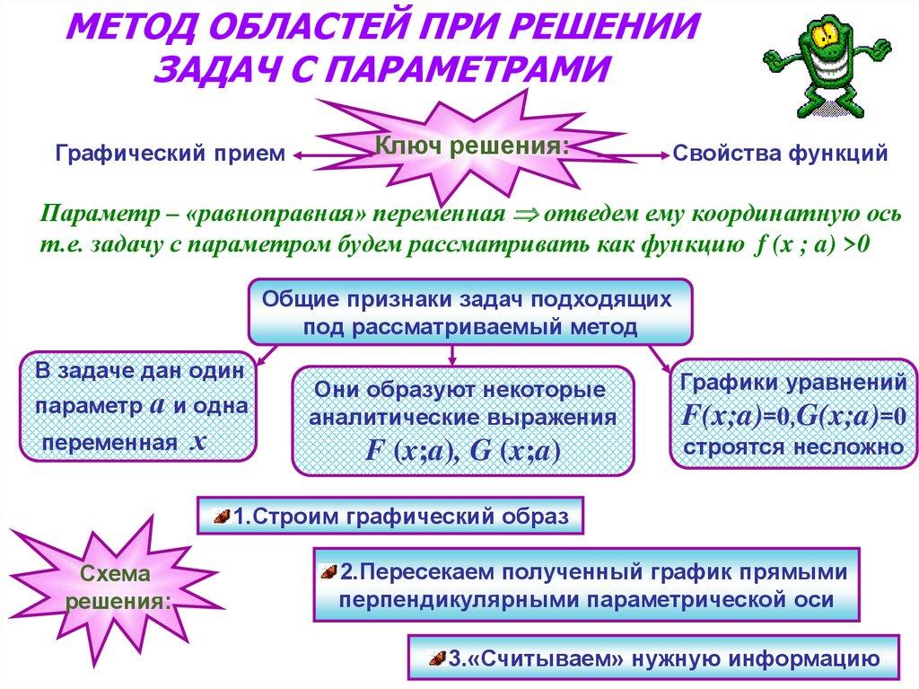 Решение задач с параметрами и модулями задача на оптимизацию в excel с решением