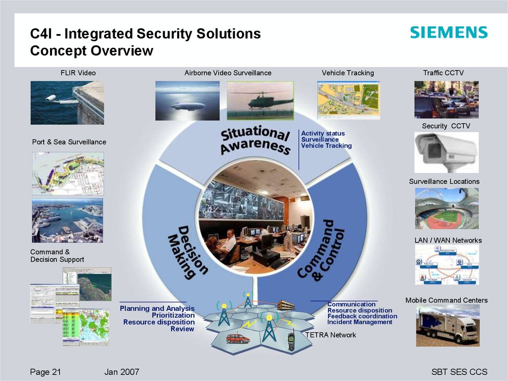 C4I - Integrated Security Solutions Multi Agency Co-ordination Through Information Sharing