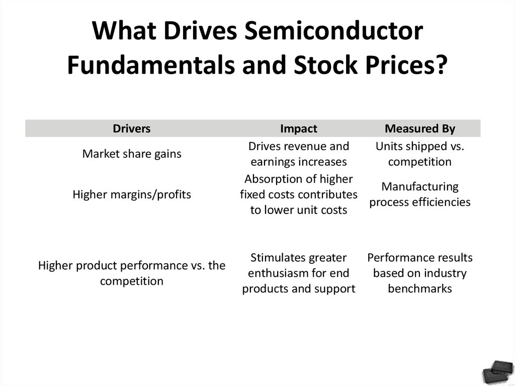 What Drives Semiconductor Fundamentals and Stock Prices?