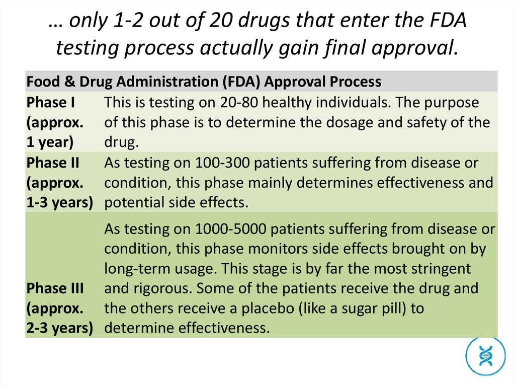 … only 1-2 out of 20 drugs that enter the FDA testing process actually gain final approval.