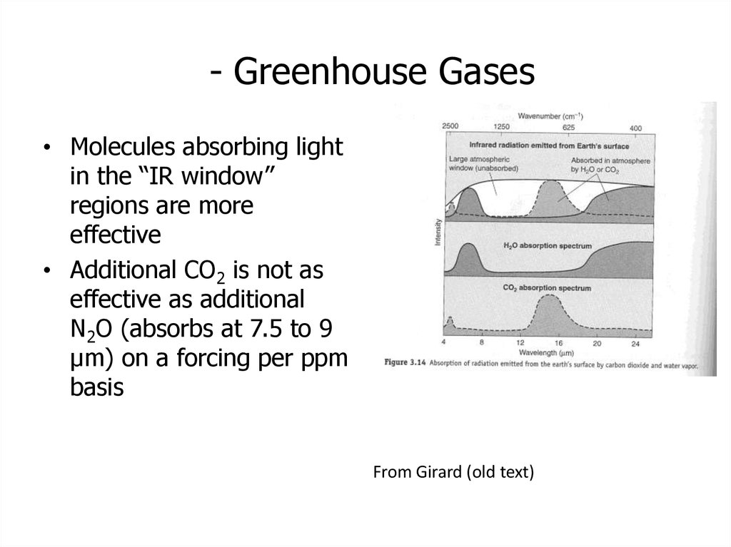 - Greenhouse Gases