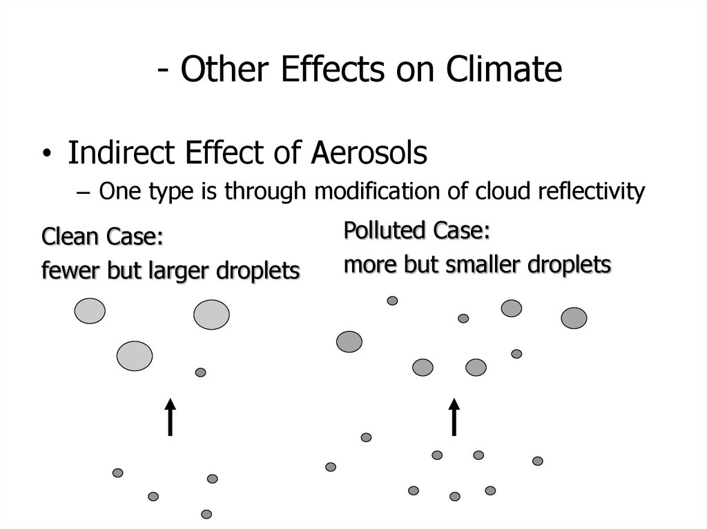 - Other Effects on Climate