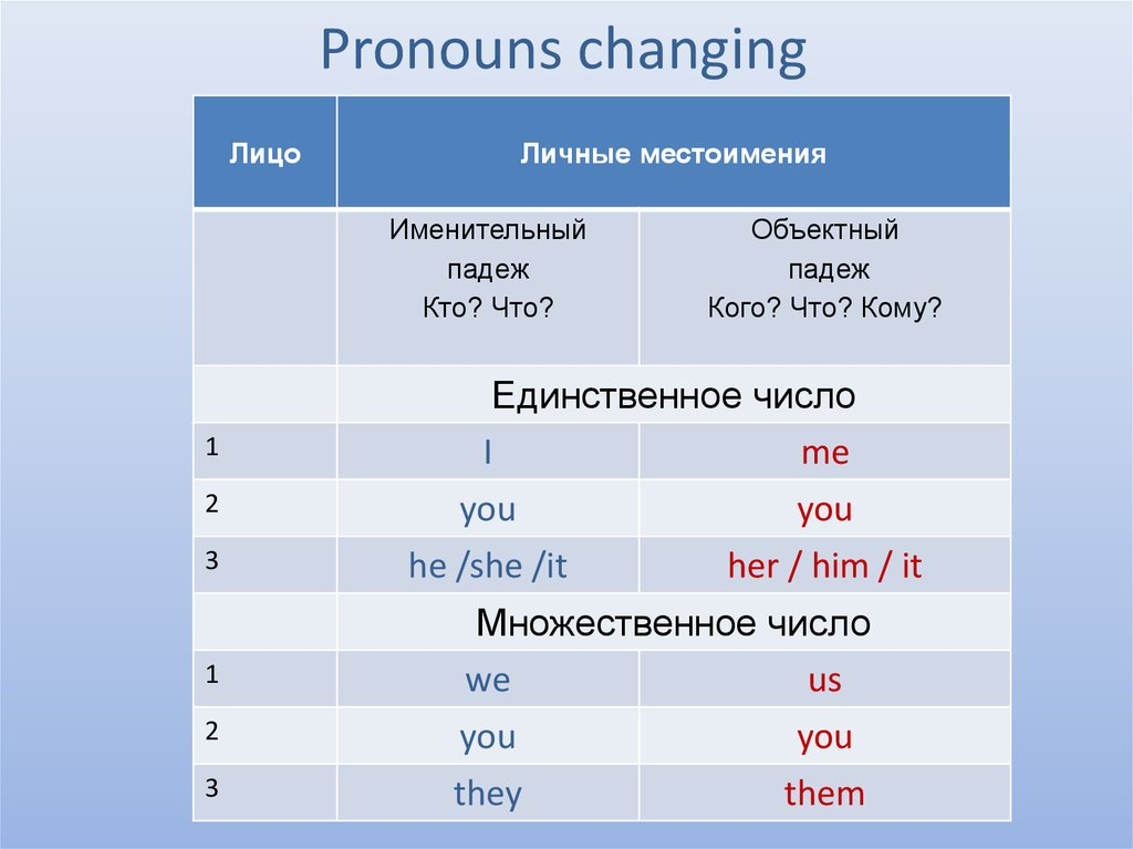 Pronouns changing