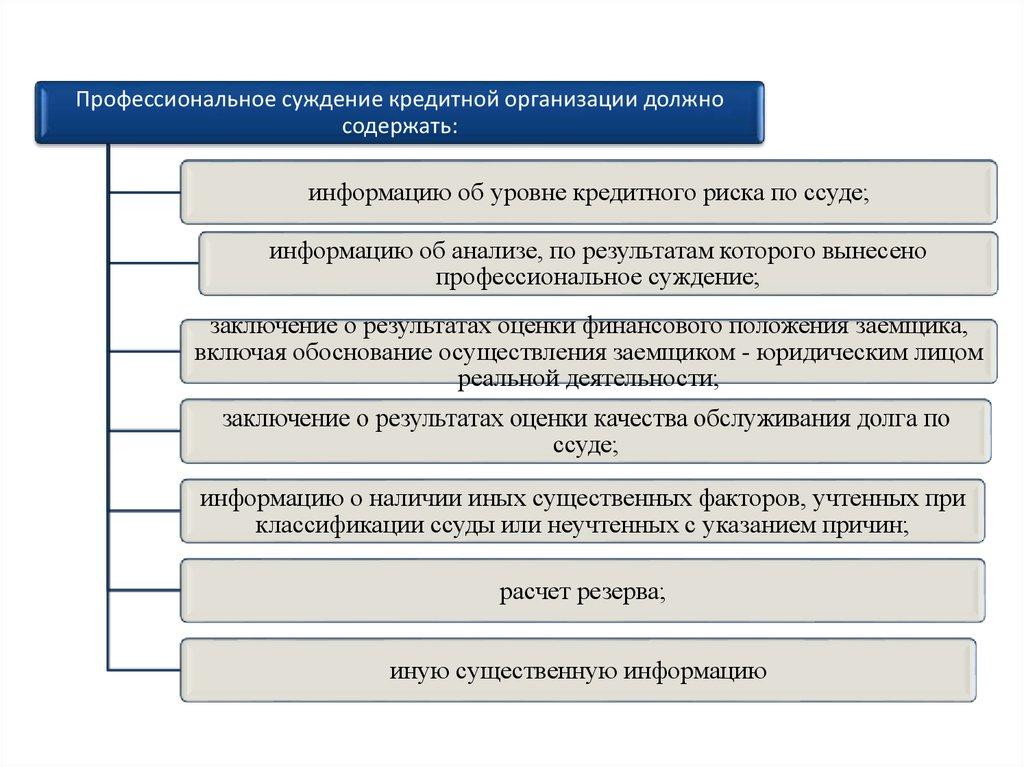 Оценка качества кредитной организации