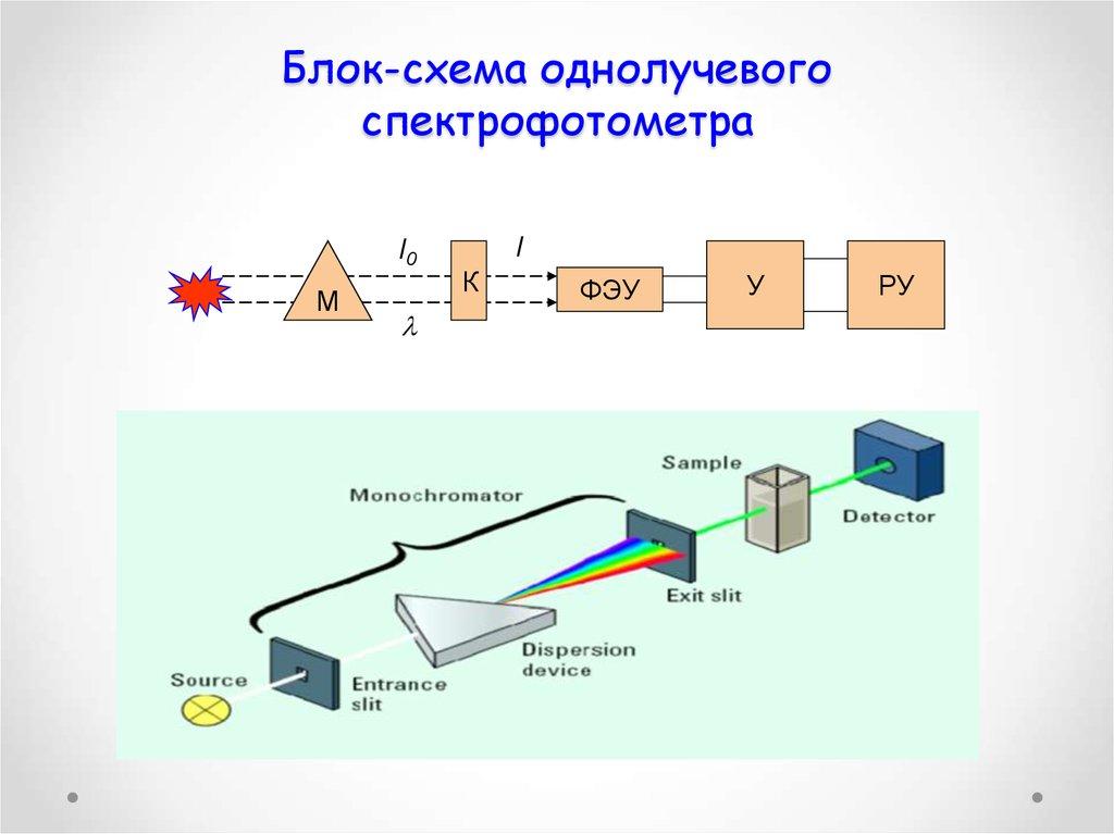Спектрофотометрия биологический объект